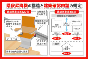 階段昇降機の建築基準法を説明する画像